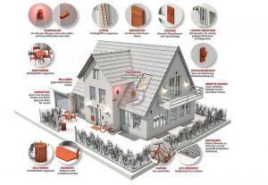Sicherheitstipps, Haussicherheit, Einbruchschutz für Tür und Fenster absichern