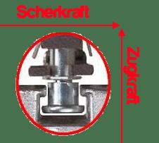 Pilzkopfbeschlag-Zugkraft-Scherkraft